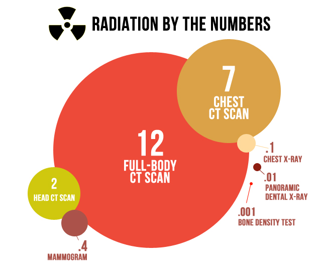 Radiation by numbers